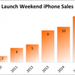 Apple iPhone 6s sales has broken the record in debut weekend