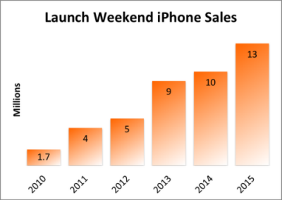 launch-weekend-iphone-sales-2015_large